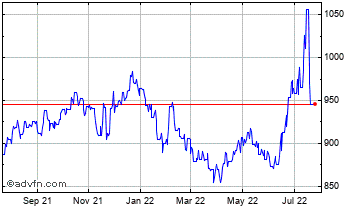 1 Year Euro vs Chilean Peso Chart