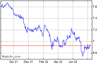 1 Year Euro vs China Yuan Renminbi Chart