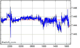 Intraday Euro vs Danish Krone Chart