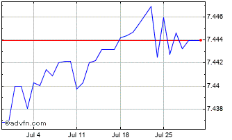 1 Month Euro vs Danish Krone Chart