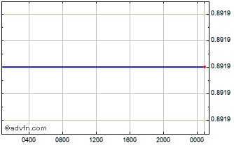 Intraday Euro vs Falkland Islands Pound Chart