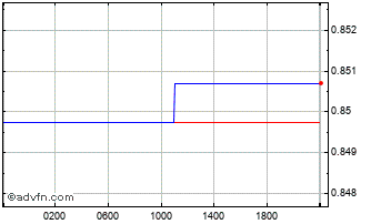 Intraday Euro vs Sterling Chart