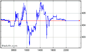 Intraday Euro vs Hungary Forint Chart