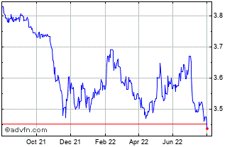 1 Year Euro vs Israel New Shekel Chart