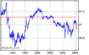 Euro - Indian Rupee Intraday Forex Chart
