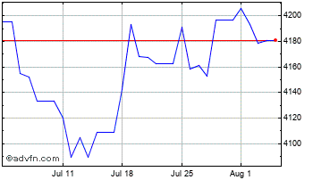 1 Month Euro vs Cambodian Riel Chart