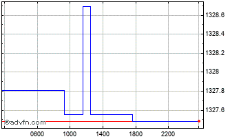 Intraday Euro vs KRW Chart