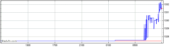 Intraday Euro vs KRW  Price Chart for 21/1/2020