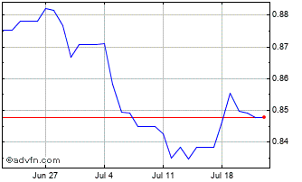1 Month Euro vs Cayman Islands Dollar Chart