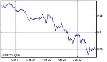 1 Year Euro vs Cayman Islands Dollar Chart