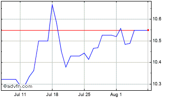 1 Month Euro vs Moroccan Dihram Chart