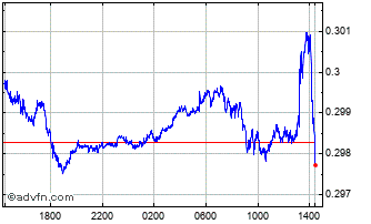 Intraday Euro vs MTL Chart