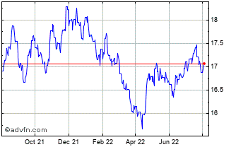 1 Year Euro vs Namibia Dollar Chart