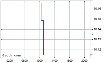 Intraday Euro vs NOK Chart