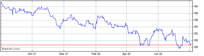 1 Year Euro vs Nepal Rupee  Price Chart