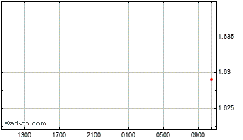 Intraday Euro vs New Zealand Dollar Chart