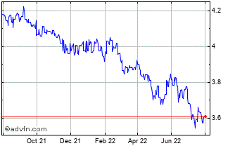 1 Year Euro vs PGK Chart