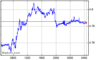 Intraday Euro vs Poland Zloty Chart