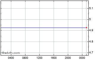 Intraday Euro vs New Romania Leu Chart