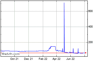 1 Year Euro vs Russian Ruble Chart