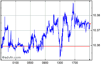 Intraday Euro vs SEK Chart