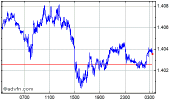 Intraday Euro vs Singapore Dollar Chart
