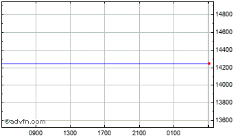 Intraday Euro vs Sierra Leone Leone Chart