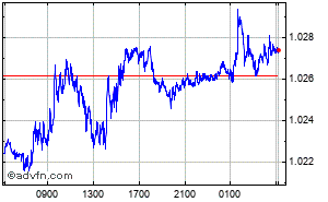Euro - US Dollar Intraday Forex Chart