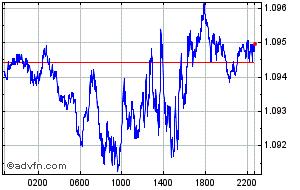 Intraday Euro Vs United States Dollar Chart