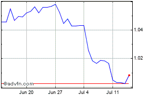 Euro vs United States Dollar Charts - Historical Charts, Technical
