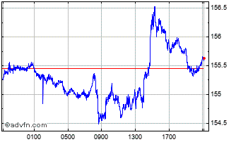 Intraday UK Sterling vs Argentine Peso Chart