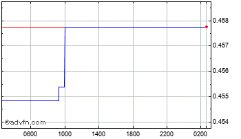 Intraday UK Sterling vs Bahrain Dinar Chart