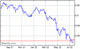 1 Year UK Sterling vs Bahrain Dinar Chart