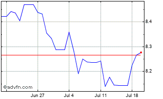1 Month UK Sterling vs Bolivia Boliviano Chart