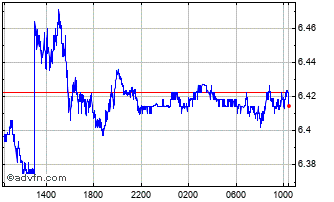 Intraday Sterling vs BRL Chart