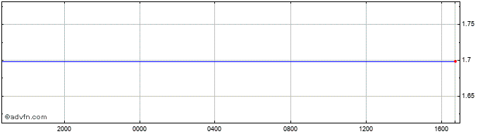 Intraday UK Sterling vs Canadian Dollar R  Price Chart for 04/4/2020