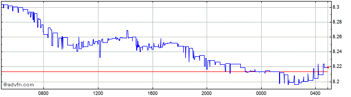 Intraday Sterling vs CNY  Price Chart for 12/5/2021