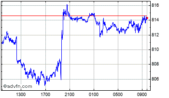 Intraday UK Sterling vs Costa Rica Colon Chart