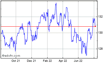 1 Year UK Sterling vs Cape Verde Escudo Chart