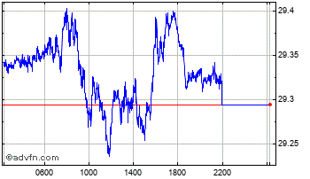 Intraday UK Sterling vs Czech Republic Ko Chart