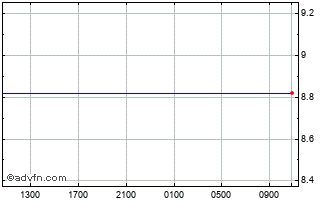 Intraday UK Sterling vs Danish Krone Chart
