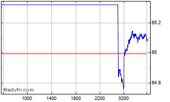 Intraday Sterling vs DOP Chart