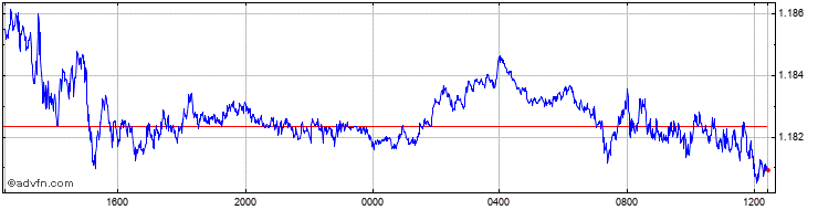 GBP/EUR Streaming Chart
