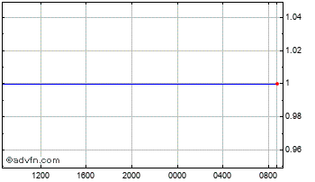 Intraday UK Sterling vs Falkland Islands  Chart