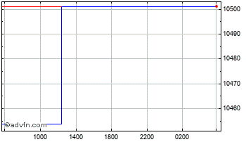 Intraday UK Sterling vs Guinea Republic F Chart