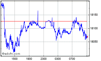Intraday Sterling vs IDR Chart