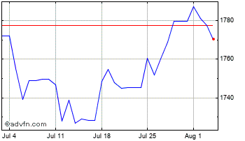 1 Month UK Sterling vs Iraq Dinar Chart