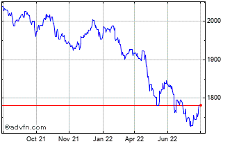 1 Year UK Sterling vs Iraq Dinar Chart