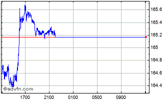 Intraday Sterling vs ISK Chart