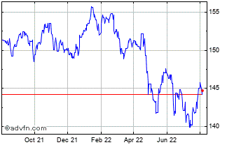 1 Year UK Sterling vs Kenyan Shilling Chart